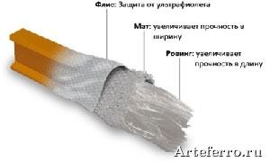 Proizvodstvo-stekloplastikovikh-profiley