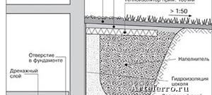 Монтаж дренажной системы: что нужно знать садоводам