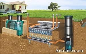 Выбор канализационной системы