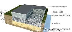 Монолитный фундамент в СПб – универсальное решение для загородного строительства
